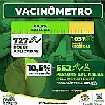 COVID: Pelo menos 10% da população Parazinhense já foi vacinada